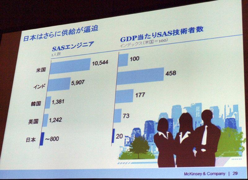 日本は人材確保が急務