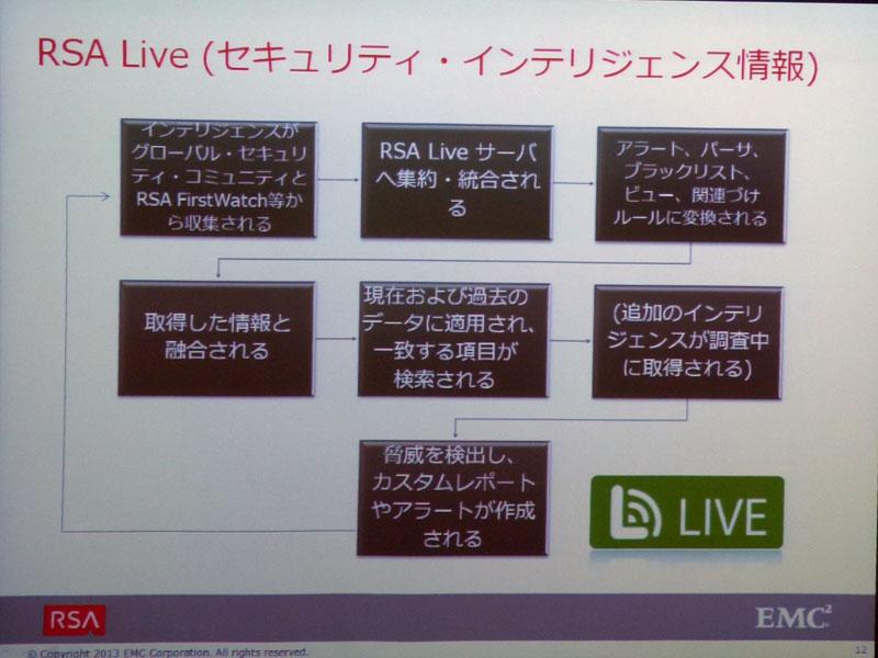 RSA Liveの概要