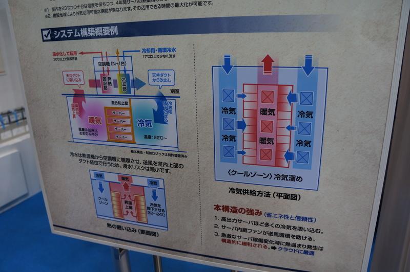 NTTファシリティーズの水冷式空調制御システム「SmartStream」。空気や水の循環を利用して電力を削減する