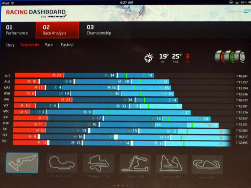 マクラーレンで活用している、レース結果を分析するためのダッシュボード
