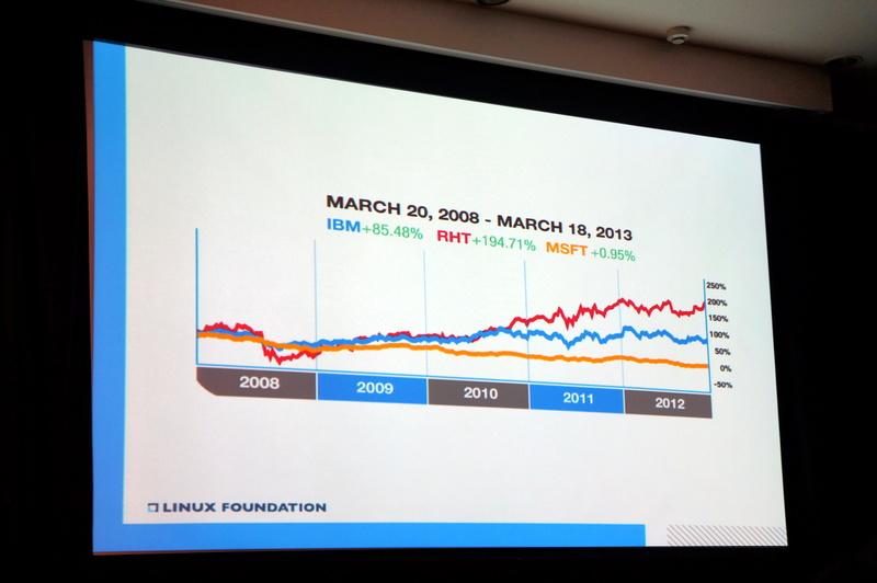 Red Hat、IBM、Microsoftの株価の推移