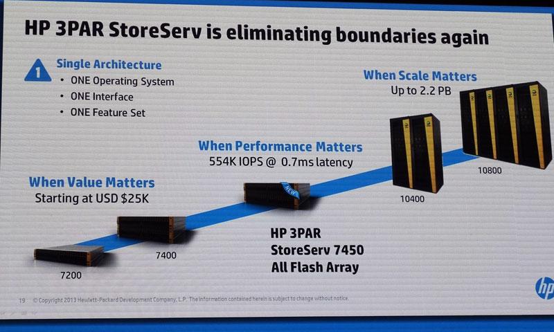 オールフラッシュストレージ「HP 3PAR StoreServ 7450」の位置づけ