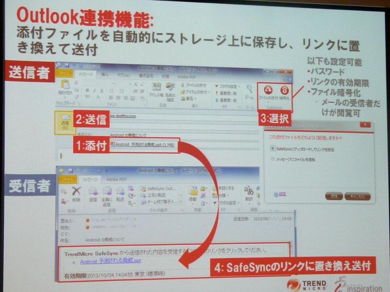 Outlook連携機能の概要
