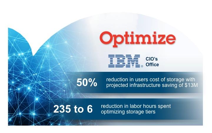 IBMはストレージに載せるデータを最適化してコスト削減と効率化を実現