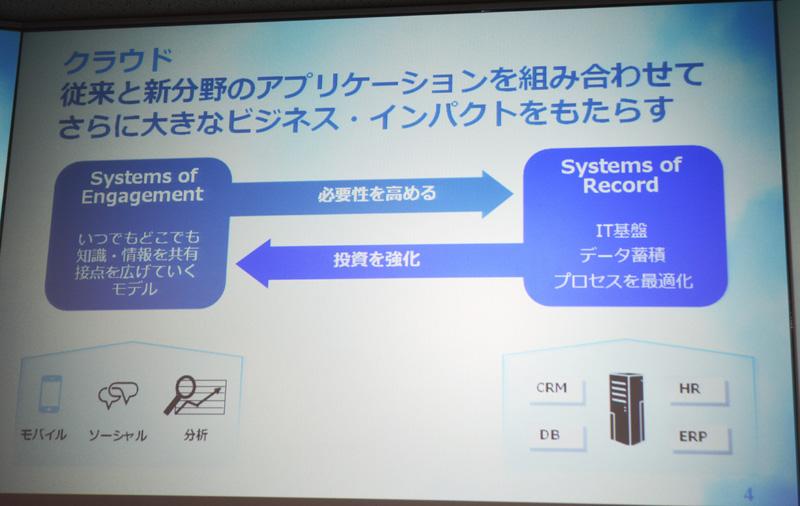 IBMのクラウドは新旧のデータ基盤に対するアプローチを組み合わせるスタイルだが、PaaSではSystems of Engagementのアプリケーション開発が重要になってくる