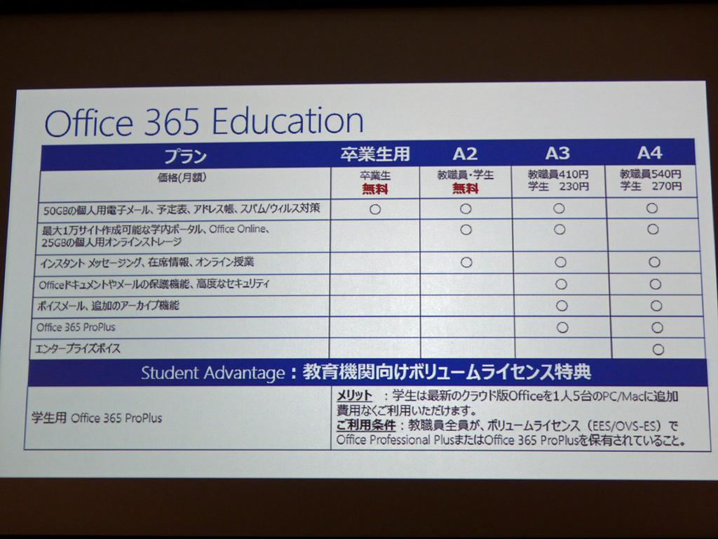 Office 365 Educationのプラン。オンラインストレージは順次1TBに増強される