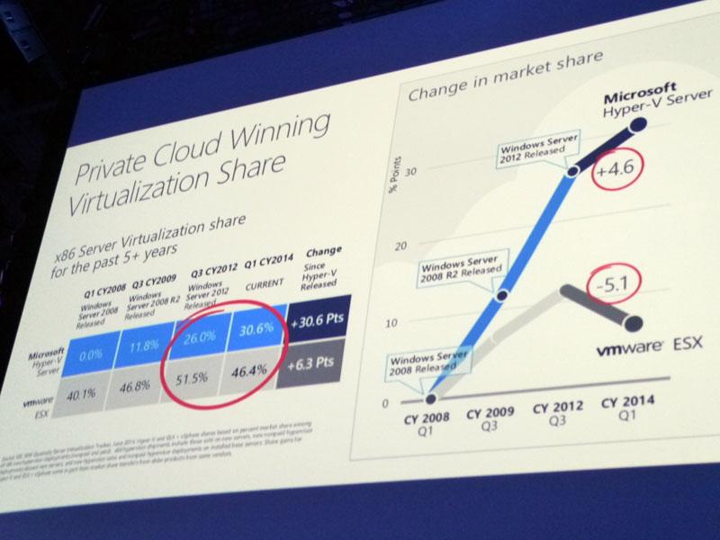 仮想化市場において、Hyper-VはVMwareの市場を奪っているとする