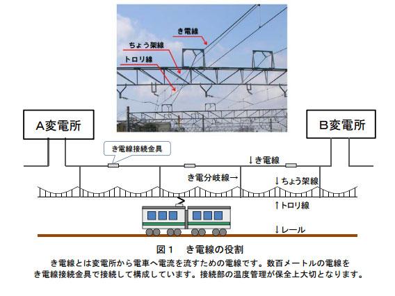 き電線とは変電所から電車へ電流を流すための電線。数百メートルの電線をき電線接続金具で接続して構成している。接続部の温度管理が保全上大切となる