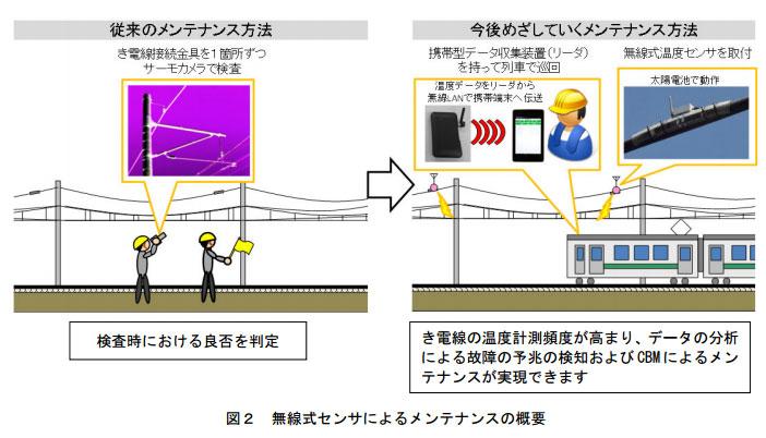 今後目指していくメンテナンス方法。き電線の温度計測頻度が高まり、データの分析の夜故障の予兆などが実現できる