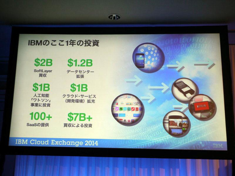 IBMのここ1年の投資