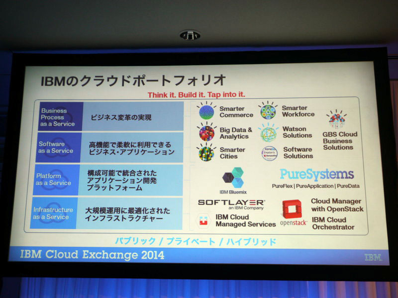 IBMのクラウドポートフォリオ