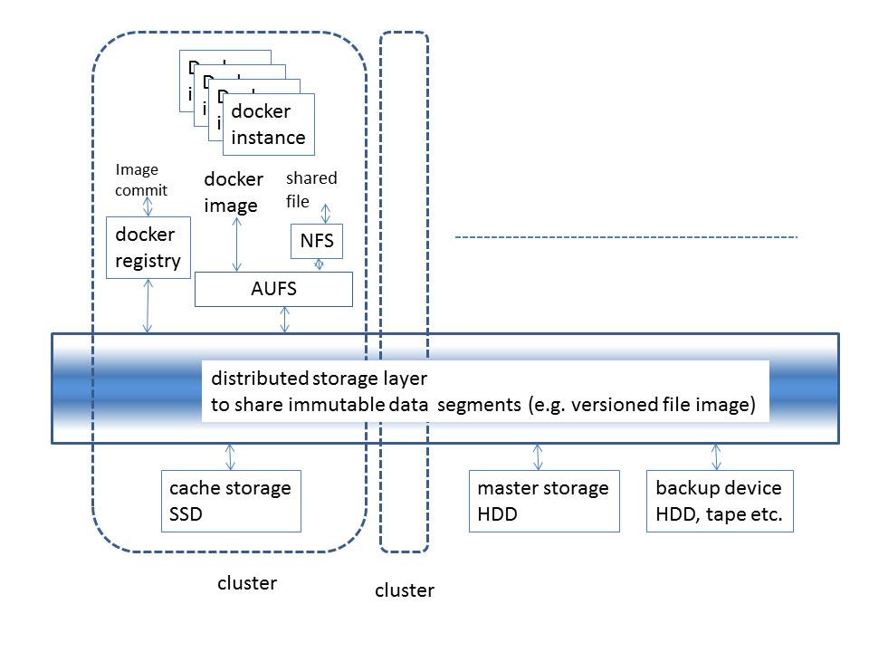 オンプレミスとパブリッククラウドでDockerイメージや差分データなどを共有する機構(概念図)。構築中のもので現在はもう少し簡略な構成。2015年夏休みに移行する予定
