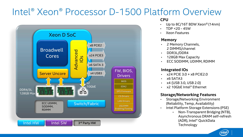 Xeon Dの構成図。チップ内部にCPUコアだけでなく、周辺チップ、ネットワークなどを統合化することで、外部チップをほとんど必要としない