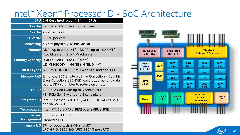 Xeon Dでは、PCIe Gen3 x24をサポートしているため、NVMeフラッシュを最大6台接続できる。SATA3が6ポート、USB 3.0/2.0がそれぞれ4ポートと必要なI/Oはすべて統合されている