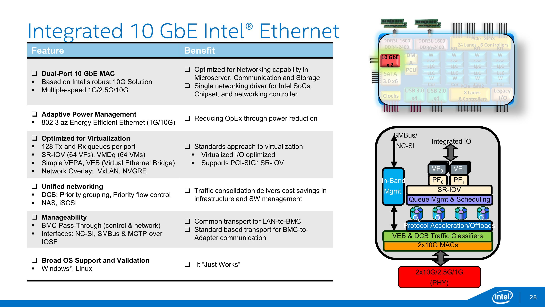 10GbEとして定評のあるIntelのネットワークチップが、Xeon Dに2ポート搭載されている