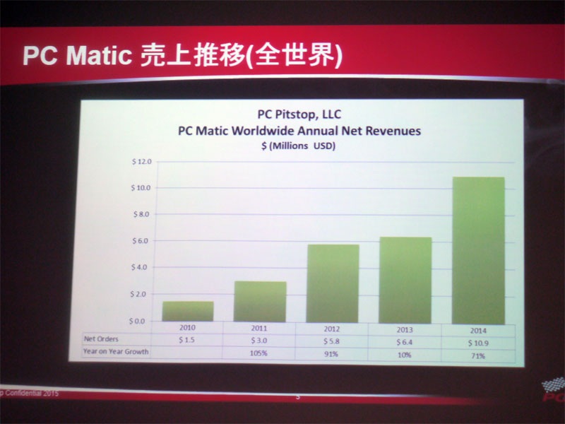 PC Maticの売上推移