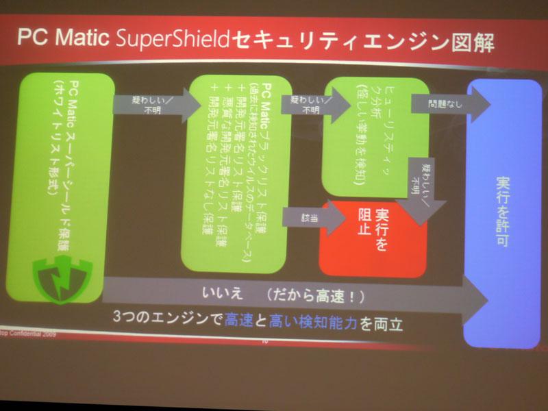 SuperShieldエンジンの特徴