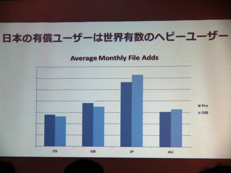 日本の有償ユーザーは世界有数のヘビーユーザー