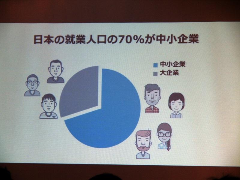 日本の就業人口の70%は中小企業勤務