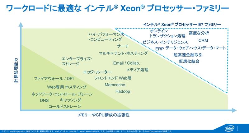 Xeon E7シリーズは、ハイエンドの企業システムや特定用途のサーバーなどに利用されている