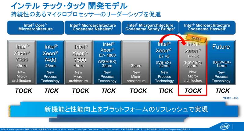 Xeon E7シリーズは、昨年発表されたXeon E7 v3シリーズから、Xeon E5シリーズなどと同じようにTick/Tock戦略で毎年アップデートが行われている。次世代は、Broadwellコアを利用した製品になる