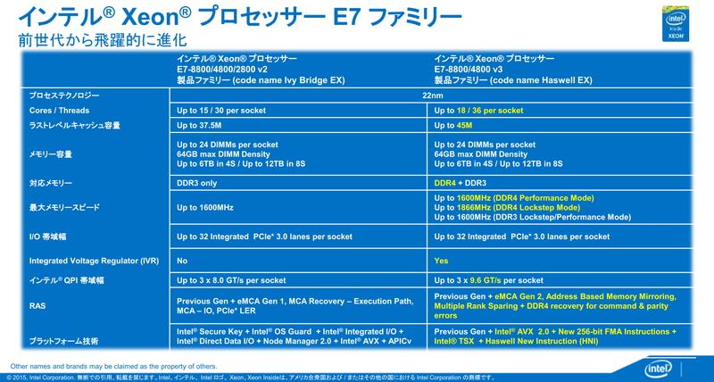 Xeon E7 v2とXeon E7 v3の機能比較。最大コア数が3つ増え、メモリはDDR4をサポートした。劇的な性能向上とはいえないが、DDR4サポートがパフォーマンスの向上に寄与している