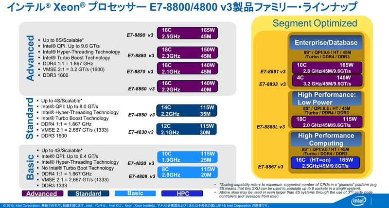 Xeon E7 V3のラインアップ。最大2.5GHz動作、18コアのプロセッサで、最大165Wを消費する。