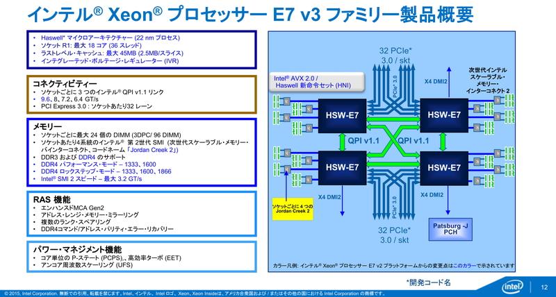 Xeon E7 v3では、4ソケットサーバーを構築しやすいように、1プロセッサにQPIが3本出ている。QPIをそれぞれのプロセッサに接続することで、シングルホップでほかのプロセッサに接続できる