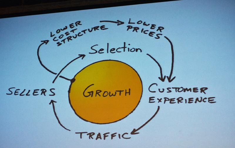 ジェフ・ベゾス氏がAmazonを起業する際に紙ナプキンに書いたとされる理想の成長のモデル。顧客満足が新たなトラフィックを呼び込み、新しいセラーや商品を引き込むことを示している