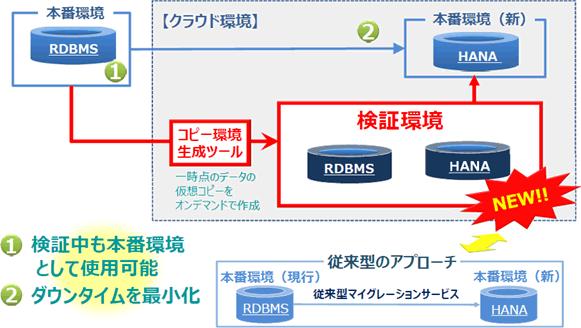 HANAマイグレーションサービスイメージ