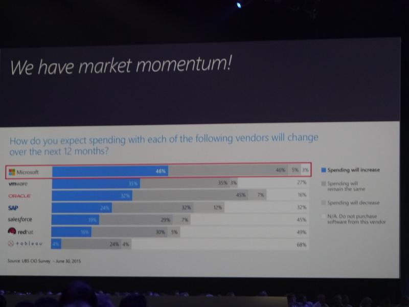 今後、46%のユーザーがMicrosoftへの投資を行うと回答しているという
