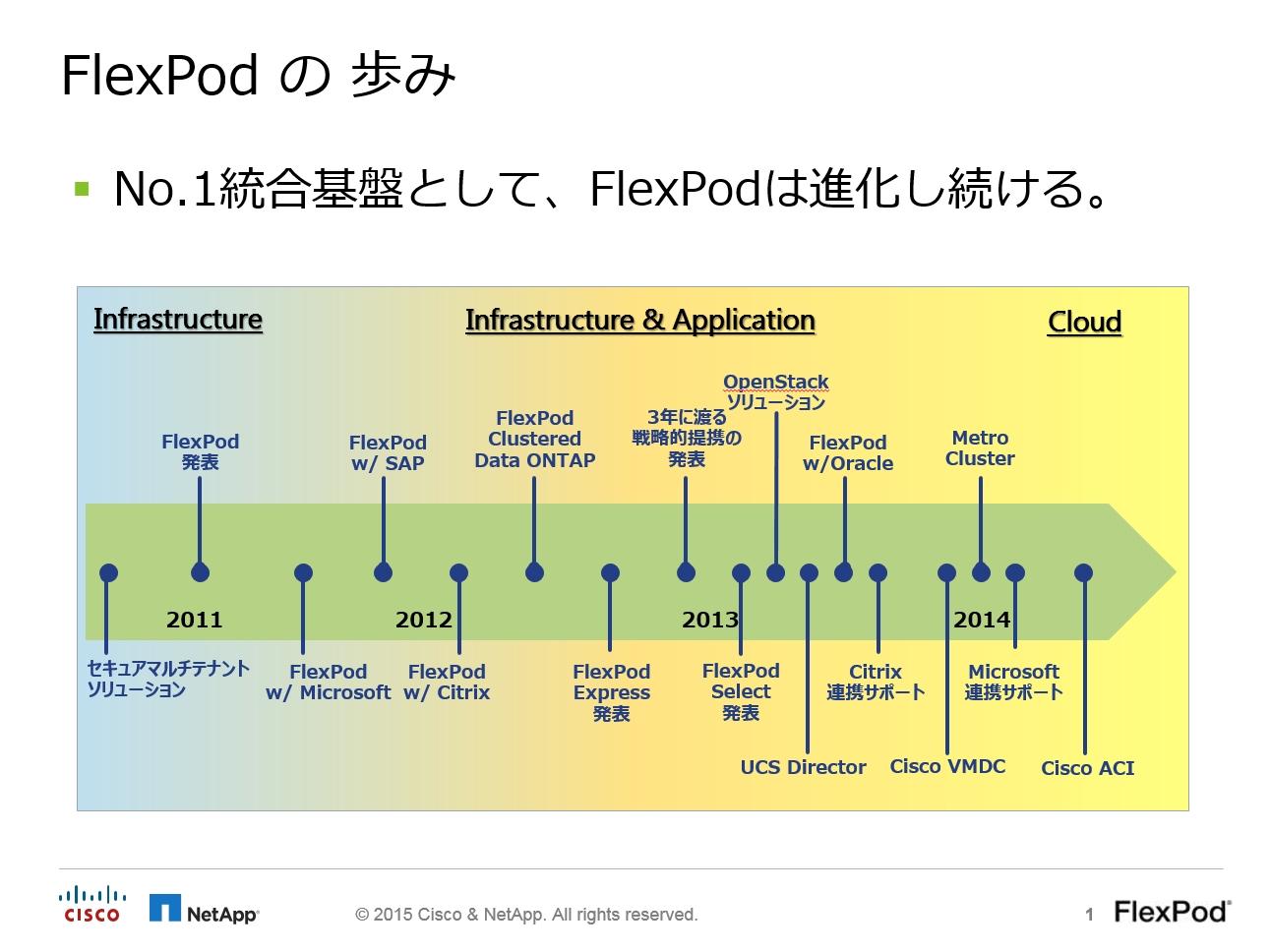 FlexPodの歩み(出典:CiscoとNetApp から提供を受けた資料より)。FlexPodという名称でソリューションを展開し始めたのは2011年からだが、その原型は2009年に提唱されたビジョン「Imagine Virtually Anything」にまでさかのぼる。2011年以降は、さまざまな仮想化ソリューションおよびアプリケーションを組み合わせたFlexPodソリューションを拡充しつつあるほか、両社の新しいテクノロジを積極的に取り込むことで、FlexPod自体の完成度も着実に高めてきている。