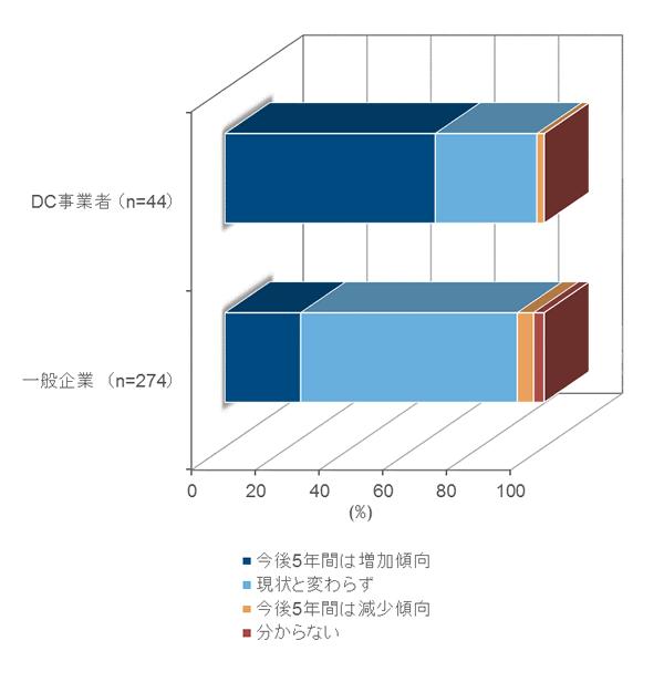 今後5年間におけるデータセンター投資の増減見込み(出典:IDC Japan)