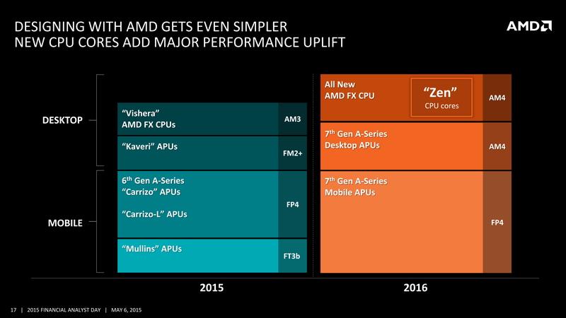 2016年には、ZenベースのAMD FX(CPUコアのみ、GPU部は搭載されていない)がリリースする。サーバーでもOpteronブランドで、Zenベースのプロセッサがリリースされる