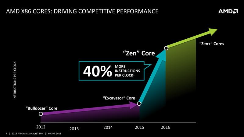 Zenにより、Bulldozerアーキテクチャの最終世代Excavatorコアよりも40%以上パフォーマンスアップすると、AMDでは見ている