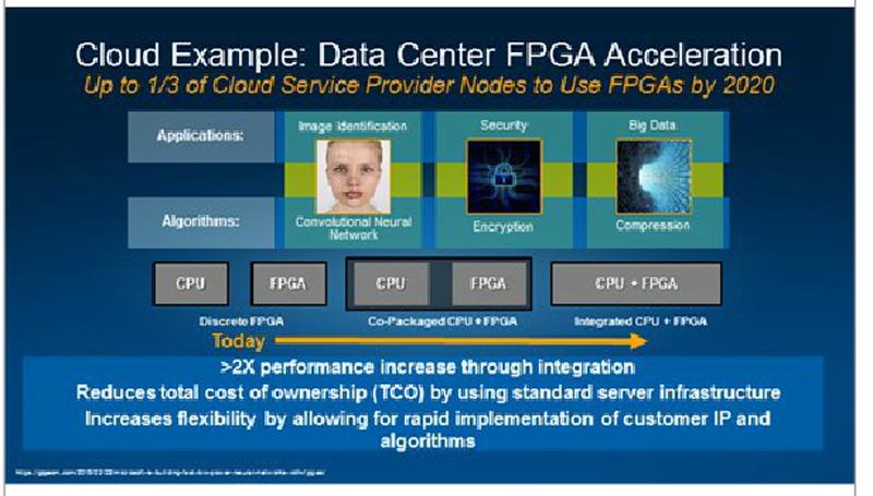 IntelはAlteraを買収することで、CPUとFPGAが融合した新しい製品を提供できる。今後、CPUとFPGAがビッグデータ、クラウドなど、IoT時代に必要となるバックエンドを高機能化する