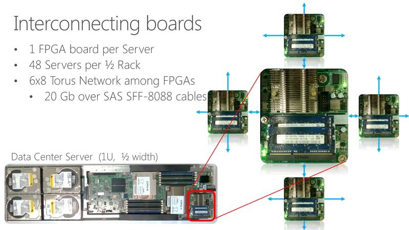FPGAはインターコネクトにより接続されている