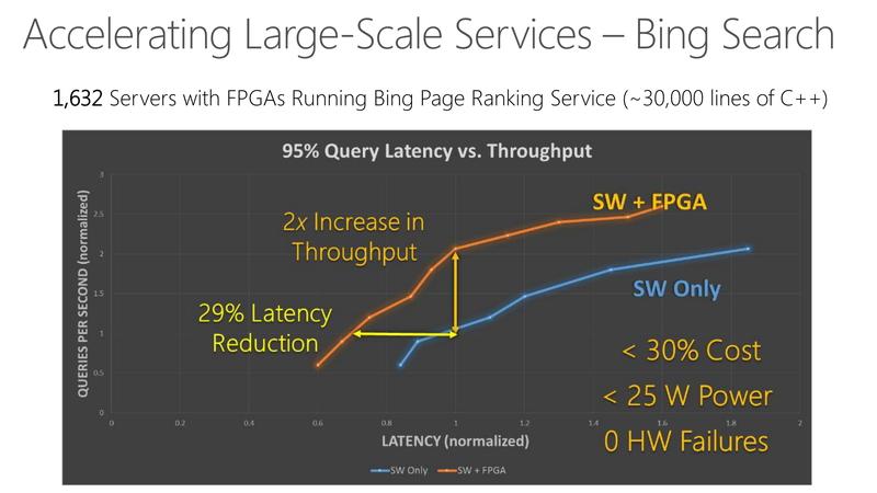 テストしてみて、非常に高い性能を示したため、2015年には本格的にFPGAを使ったBingのページランキングに変更されている。FPGAを使用することで、サーバー数も劇的に減り、電力消費も少なくなった