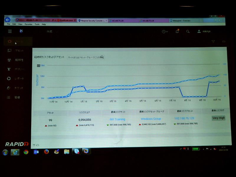 「Nexpose 6.0」のダッシュボード画面