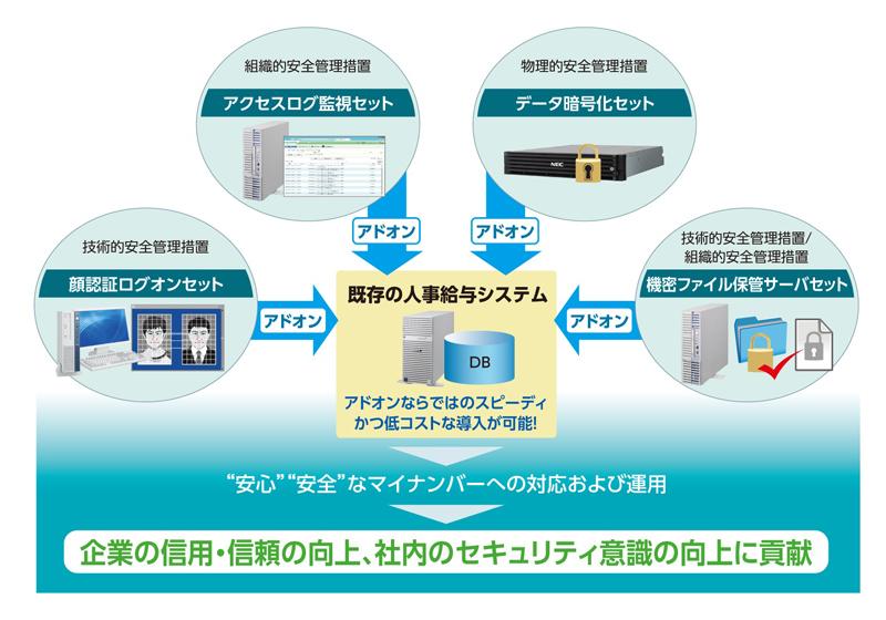 機密ファイル保管サーバセットの利用イメージ