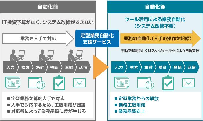 「定例業務自動化支援サービス」導入前後のイメージ