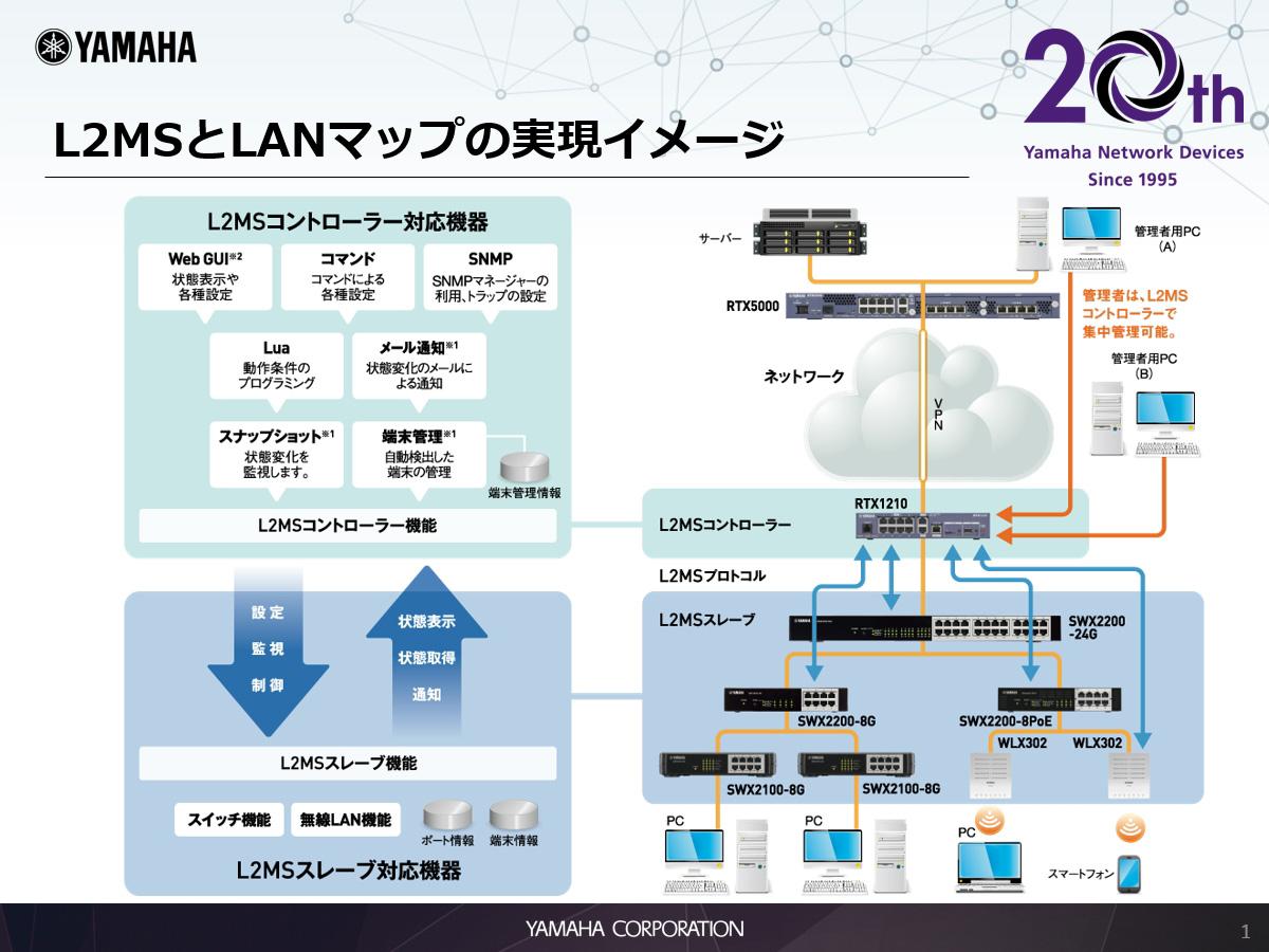 L2MSとLANマップの実現イメージ