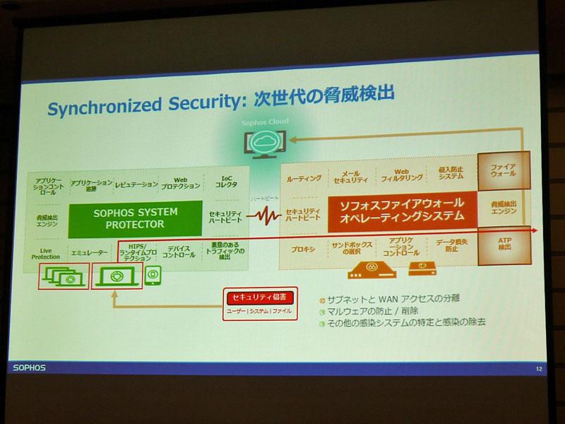 「Synchronized Security」の概念図