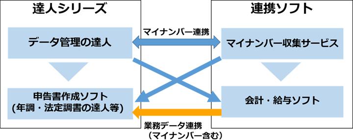 データ連携のイメージ