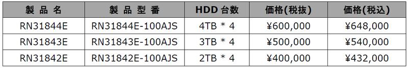 「ReadyNAS 3138」シリーズの品番と価格