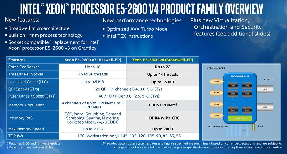 Xeon E5-2600 v4シリーズの概要。製造プロセスは14nmに微細化されたが22コアまでしか増えていない。今後、さらにコア数が増えるときは、内部のリングバスの接続も大幅に変わる可能性がある