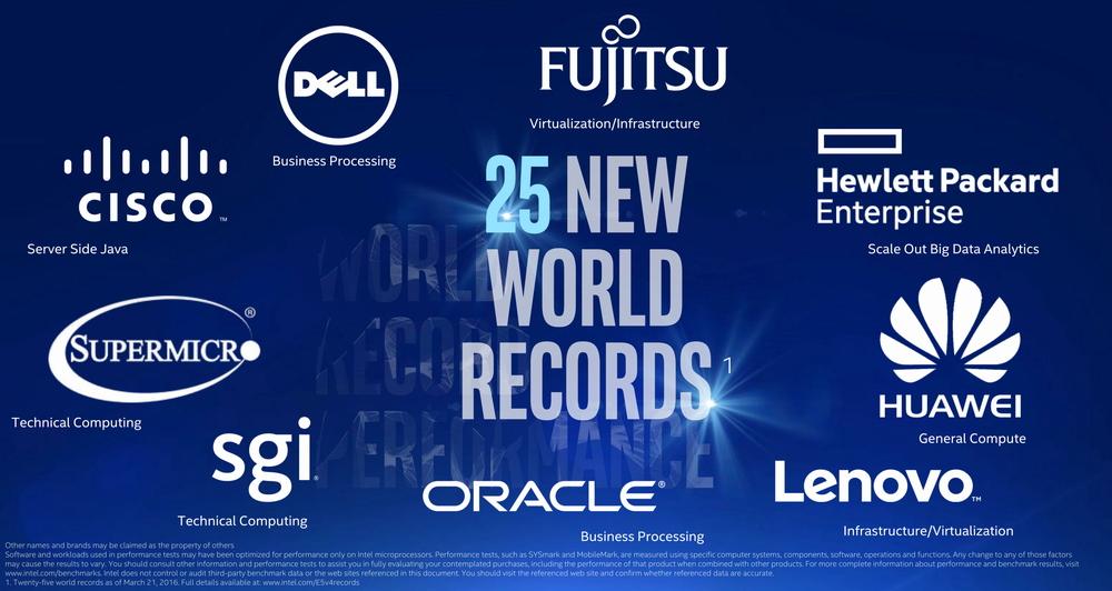 すでに多くのサーバーベンダーが、Xeon E5-2600 v4シリーズを使って、各種のベンチマークが行われている。ほとんどのベンチマークでワールドレコードを記録している