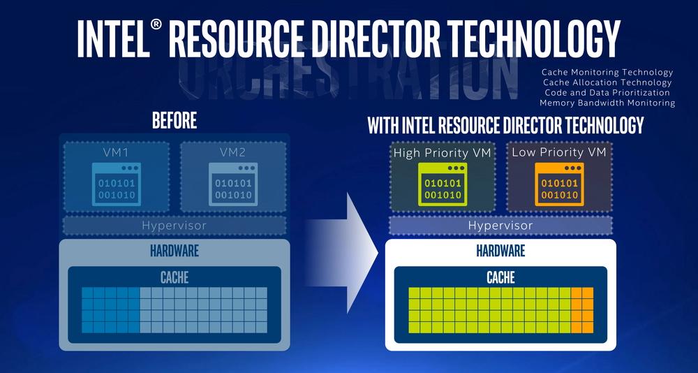 Intel Resource Director Technologyを使えば、VMをプライオリティで管理できる