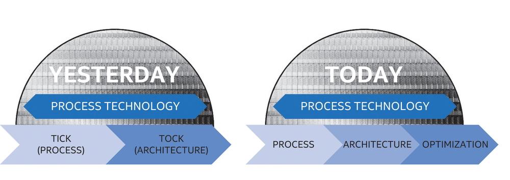 今後、Intelのプロセッサは3サイクルに移行する。これは、微細化したプロセスの開発・量産に時間がかかるようになっているためだ