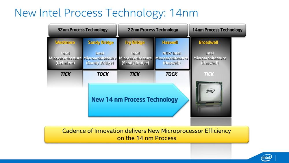 Xeon Dの発表までは、Tick/Tockモデルがそのまま続くのではと思われていた(Xeon Dの資料より)